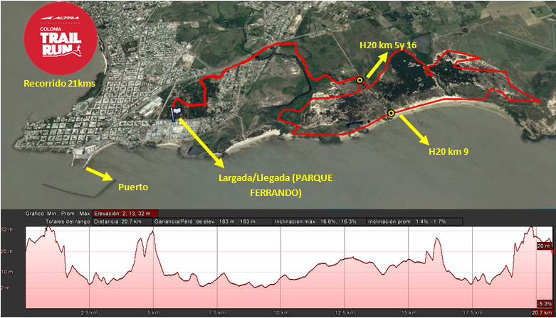 Recorrido 21km Trail Run